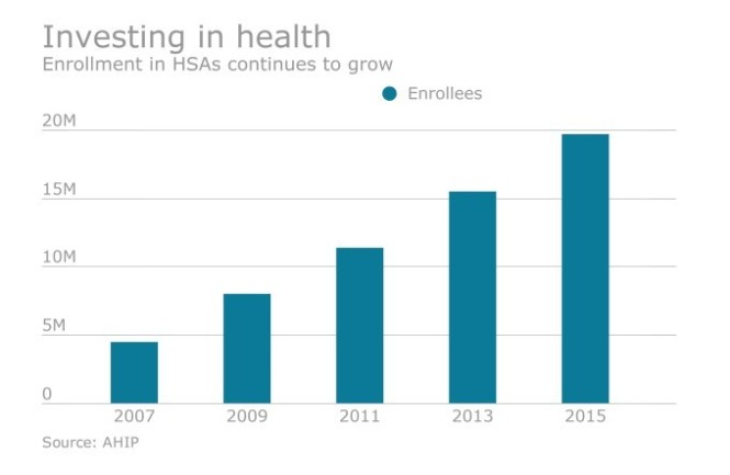investing-in-health