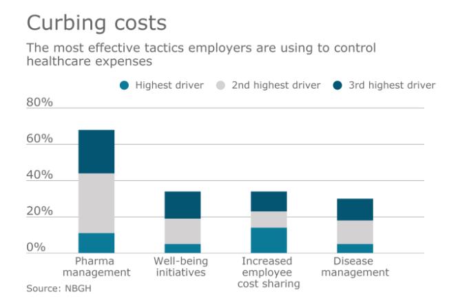 cubing costs stats